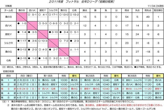 Dリーグ23年度前期戦試合結果&得点ランク(第5報)