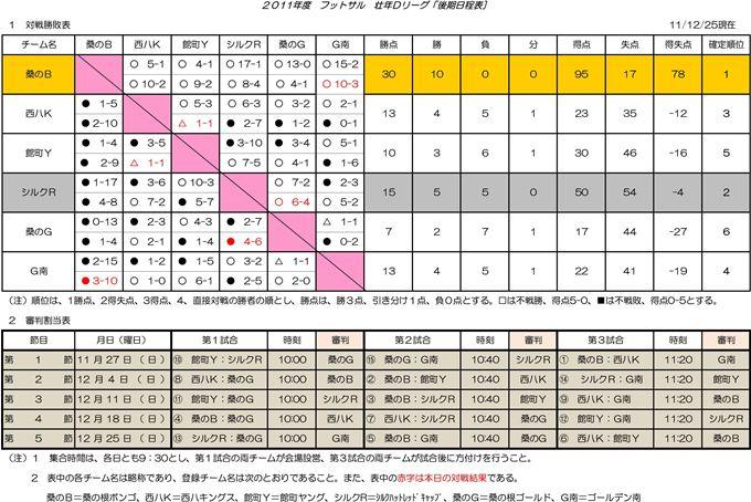 【Dリーグ】23年度フットサル後期戦 対戦結果と&得点ランク(第5報)