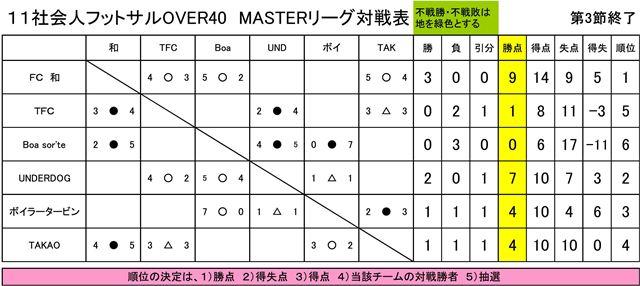 【フットサル】社会人OVER40リーグ第3節結果