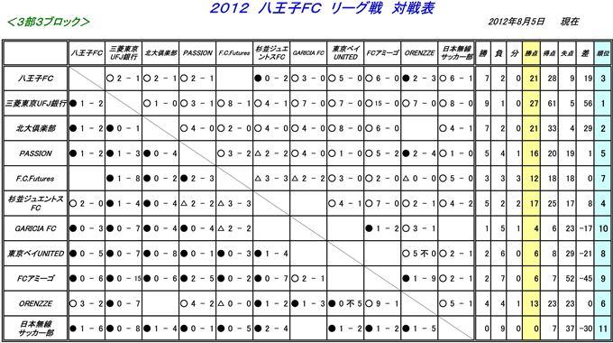 【八王子FC】リーグ戦対戦表日程表 ・カップ戦日程表