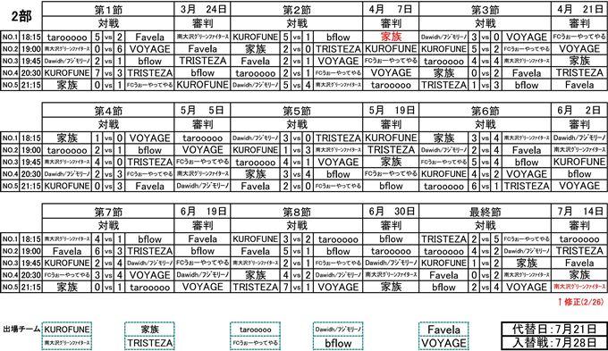 社会人フットサル2部リーグ最終節結果