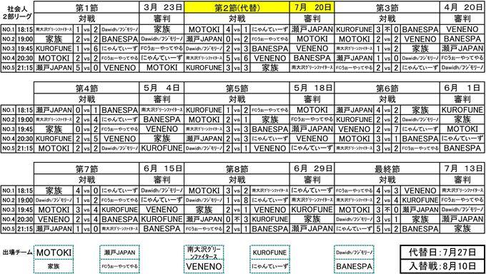 社会人フットサル2部リーグ最終結果