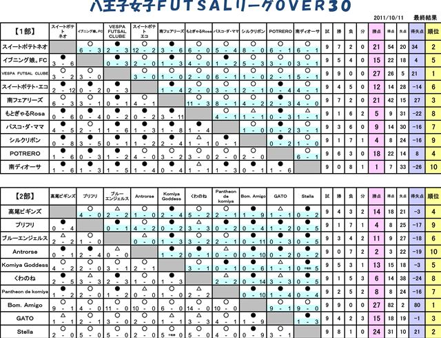 【フットサル】女子OVER30試合結果・得点者順位表