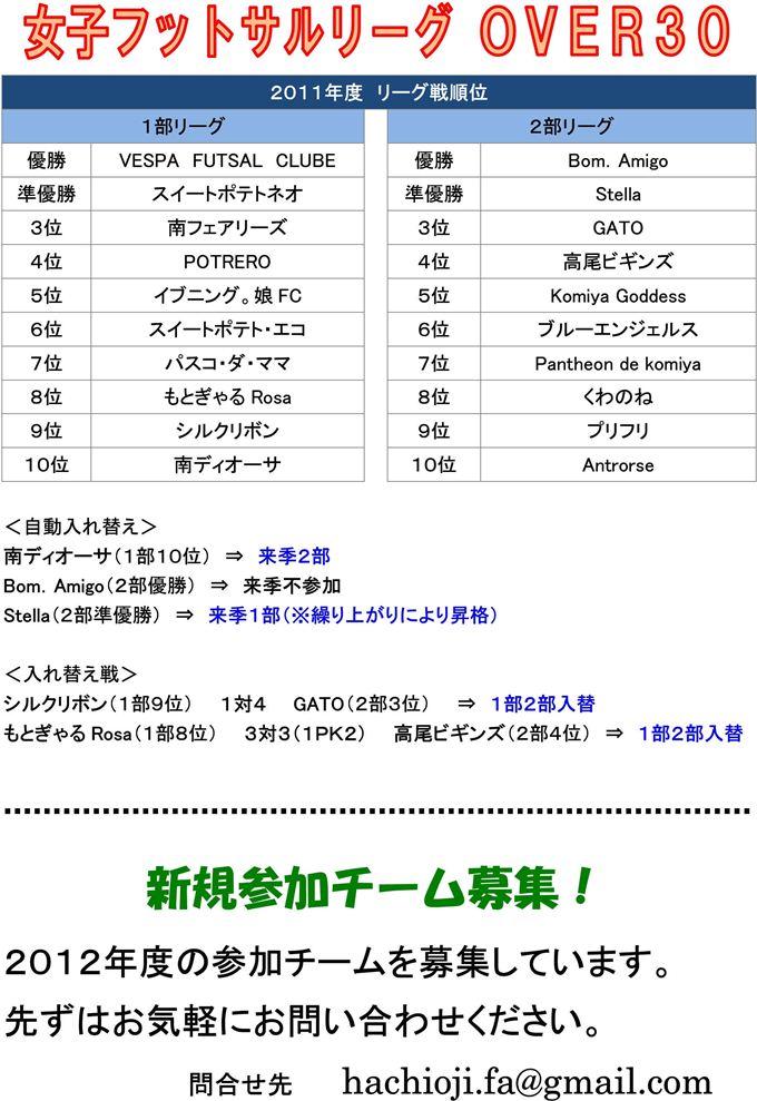 【フットサル】女子OVER30 2011年度結果&チーム募集