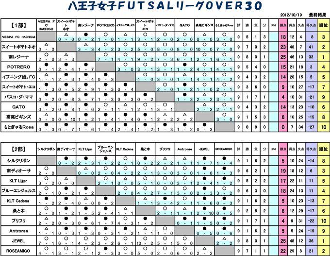 2012年 女子FUTSALリーグOVER30得点表
