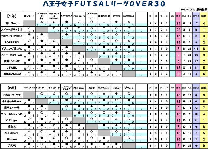 【フットサル】2013年 女子FUTSALリーグOVER30最終結果