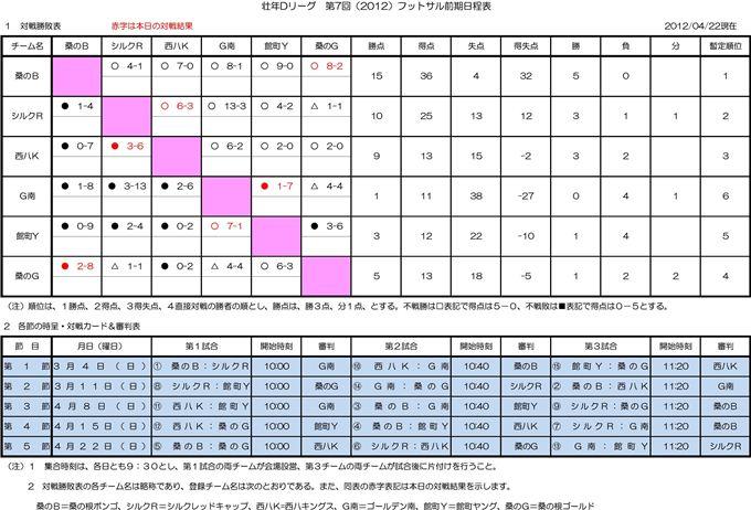Dリーグ24年度フットサル 前期対戦結果&得点ランク(第五節)