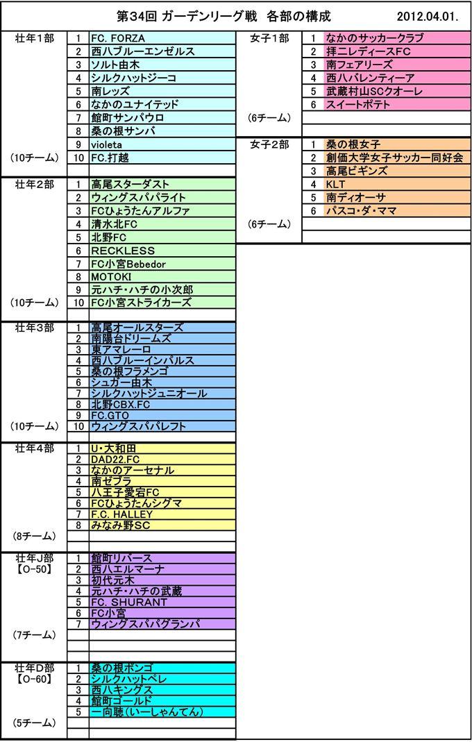 第34回 ガーデンリーグ戦 各部の構成