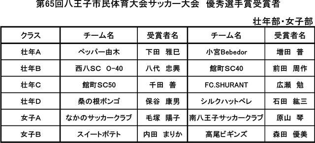 【壮年部・女子部】第65回 八王子市民体育大会 優秀選手