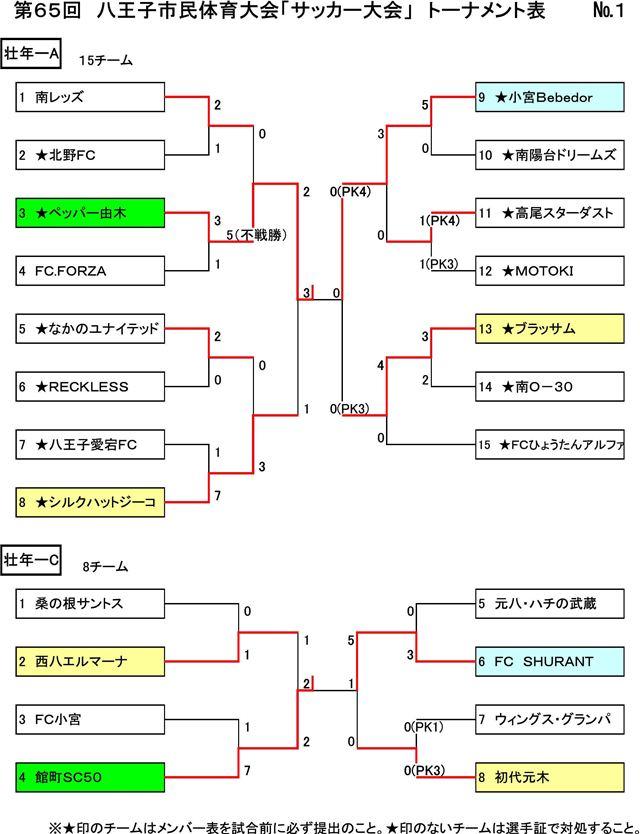 【壮年部・女子部】第65回 八王子市民体育大会 11月20日の結果
